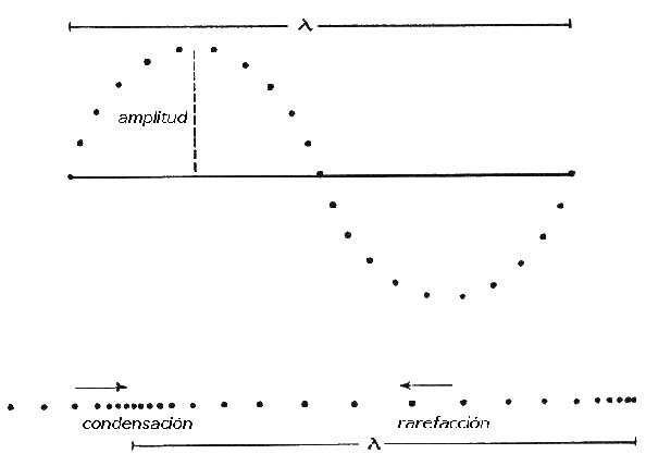 propagacion sonido